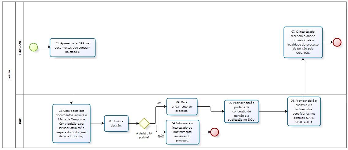 Fluxograma do procedimento para obter a pensão.