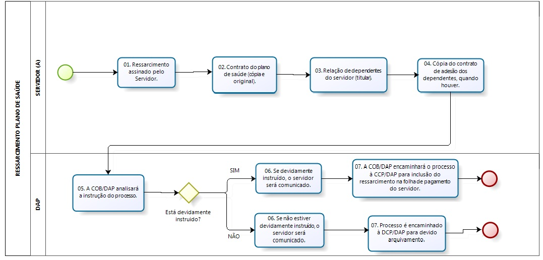 Fluxograma do procedimento do ressarcimento do plano de saúde.
