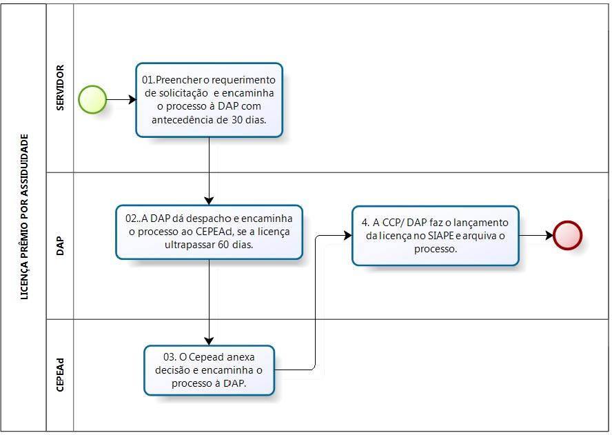 Fluxograma dos procedimentos para licença por assiduidade.