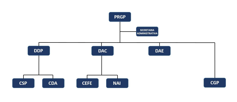 Organograma DAC DAE