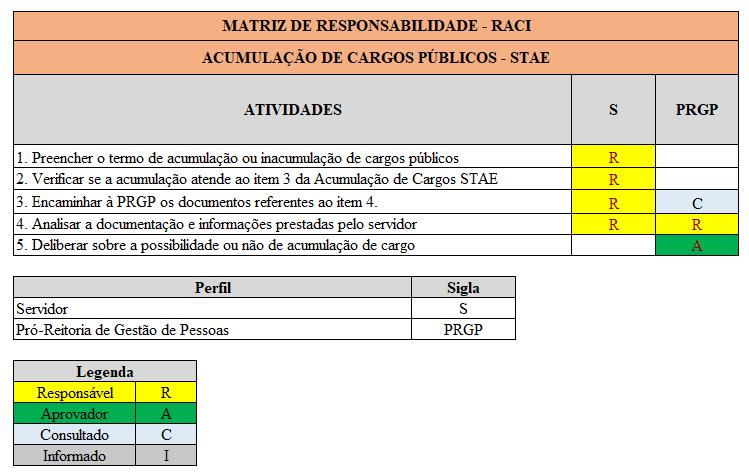 Matriz RACI Acumulação TAE