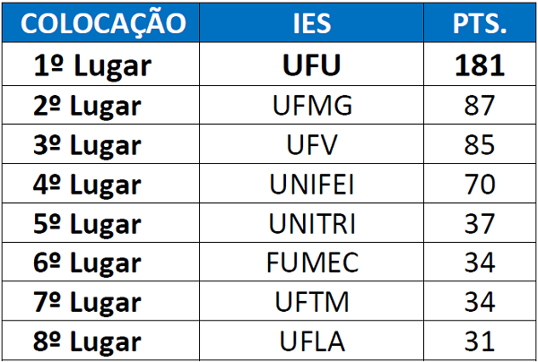 A Unifei classificou-se no quarto lugar geral durante os Jogos Universitários Mineiros (JUMs)